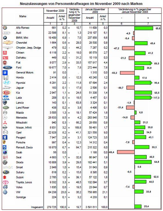 Gewinner und Verlierer im November 2009 (Grafik: KBA)