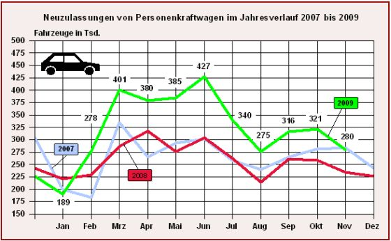 (Grafik: Kraftfahrtbundesamt)