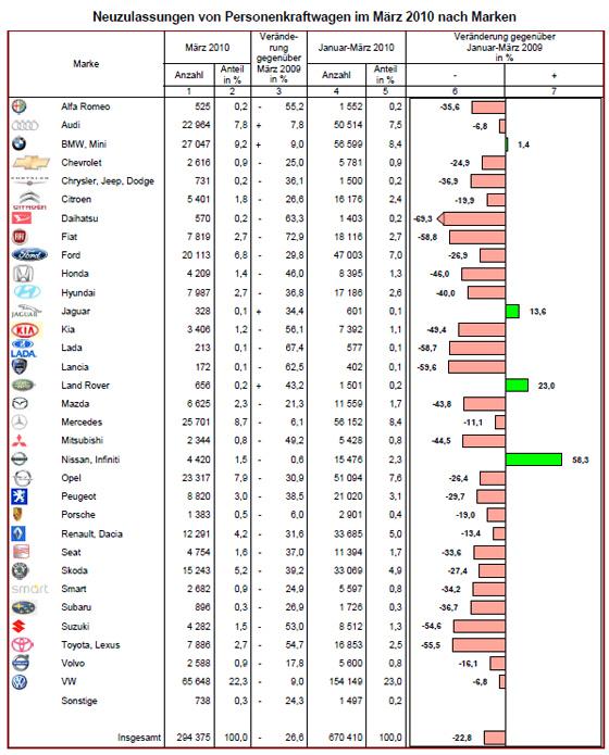 Zulassungszahlen nach Marken im März 2010