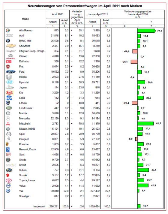 Zulassungsstatistik nach Marken April 2011