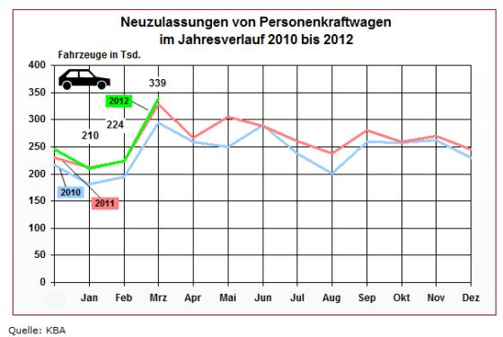 Zulassungszahlen Pkw Deutschland März 2012