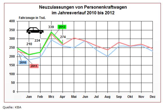Zulassungszahlen im Jahresvergleich 2010 - 2012