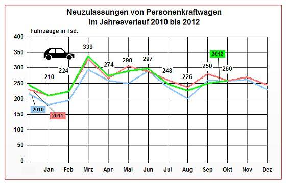 Jahresverlauf PKW-Neuzulassungen bis Oktober 2012