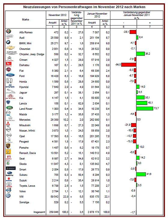 Fahrzeugneuzulassungen nach Marken im November 2012