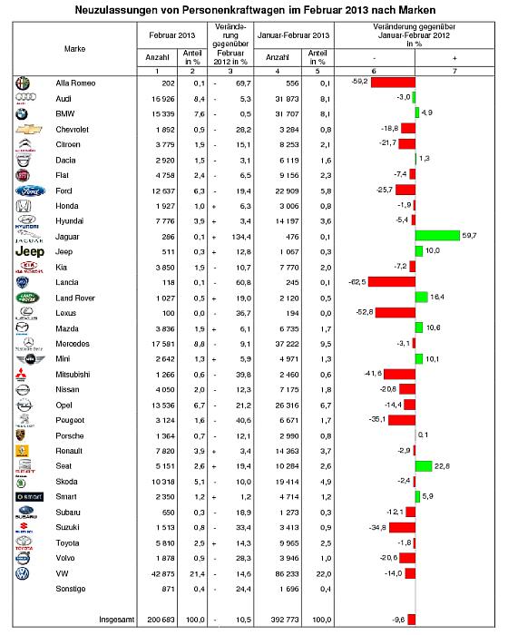 Zuladssungszahlen nach Marken Februar 2013