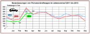 Der April rettet das Autojahr noch nicht - dazu waren die Monate Januar bis März zu schwach. (Grafik: KBA)
