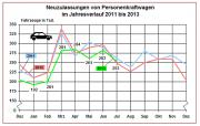 Auch der Juli rettet das Autojahr noch nicht – dazu waren die Monate Januar bis März zu schwach. Auch der lange Winter hat auf die Neuzulassungen durchgeschlagen. (Grafik: KBA)