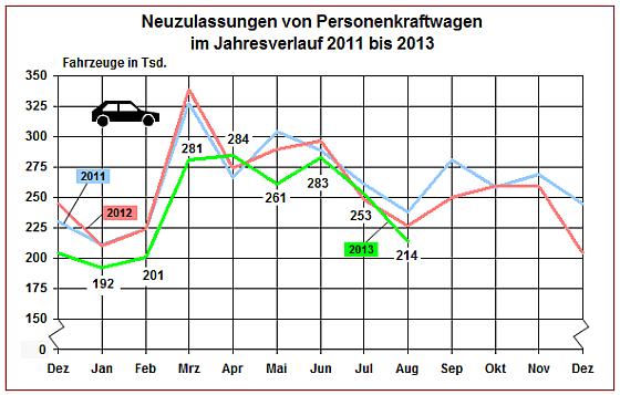 Das bisherige Autojahr 2013 in Deutschland fährt dem Vorjahr noch 6,6 Prozent hinterher. Von der IAA, die im September stattfindet, erhoffen die Hersteller neue Impulse für den Automarkt (Grafik: KBA)