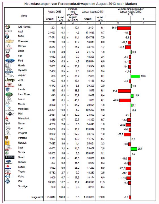 Auch im August schlagen die Zulassungszahlen bei den verschiedenen Automarken stark aus. Volkswagen verliert, während Mercedes und BMW Gewinne verbuchen können. (Grafik: KBA)