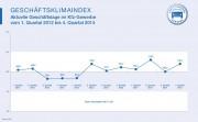 Geschäftsklimaindexentwicklung Kfz-Gewerbe - Geschäftslage bis 4. Quartal 2014 (obs/Zentralverband Deutsches Kraftfahrzeuggewerbe/ProMotor)