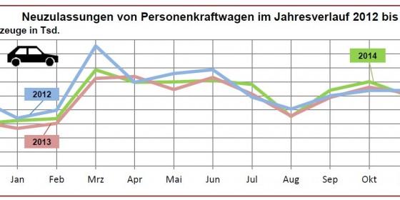 3.04 Millionen Neuwagen 2014 in Deutschland zugelassen