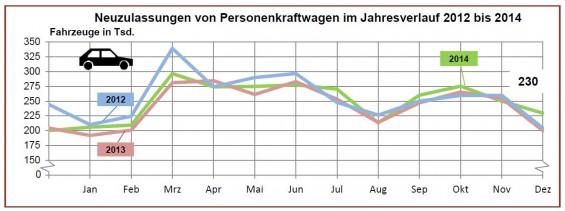 Die Pkw-Neuzulassungen des Jahres 2014 schlugen die Zahlen aus dem Vorjahr um 2,9 Prozent.