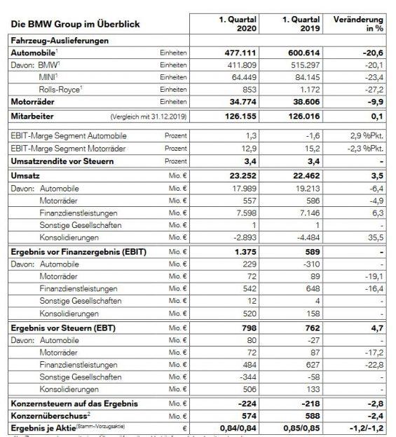 Kennzahlen der BMW Group für das 1. Quartal 2020