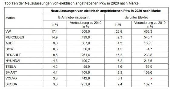 Tabelle Zulassungsanteil E-Fahrzeuge nach Marken in Deutschland 2020